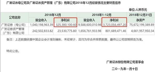 """终于相信券商不是""""哭穷""""了:广发公告降薪减支增厚业绩近2亿"""