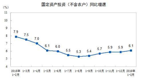 统计局:1-2月份全国固定资产投资(不含农户)增长6.1%