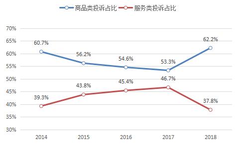 2018年消费者网购投诉高速增长虚假广告为主要问题