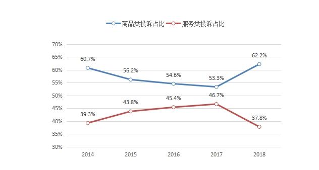 2018年消费者网购投诉增长广告、售后成维权重点