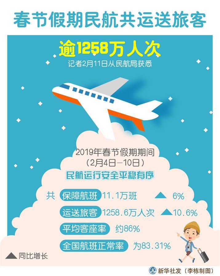 【春节·盘点】春节假期民航共运送旅客逾1258万人次